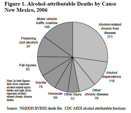 Pie Chart of Alcohol-Related Deaths by Cause, 2006 New Mexico